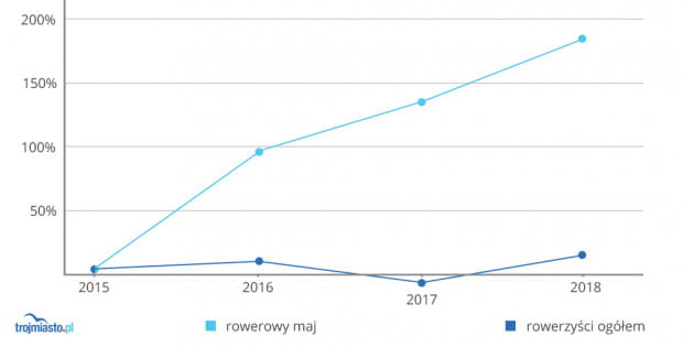 """Dynamika akcji promocyjnej """"Rowerowy Maj"""" w Gdańsku a liczba rowerzystów wg. wyników automatycznych punktów pomiaru. Brak znaczącej korelacji między jednym a drugim widaćszczególnie po wynikach z roku 2017, gdyuczestników RM przybyło o kilkadziesiąt procent rok do roku, a całkowita liczba rowerzystów w mieście... spadła."""