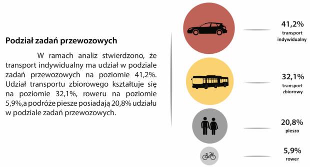 """Podział zadań przewozowych w Gdańsku. Źródło: """"Gdańskie Badania Ruchu 2016""""."""