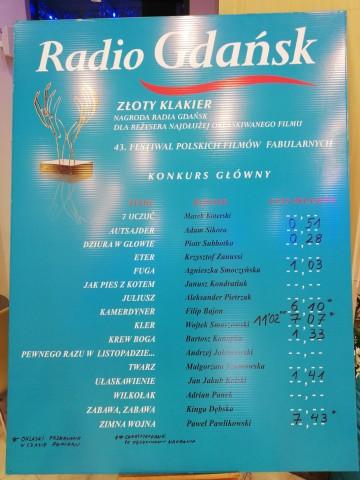 """Zdjęcie z serwisu internetowego Radia Gdańsk, pokazujące klasyfikację filmów w konkursie o nagrodę """"Złotego Klakiera""""."""