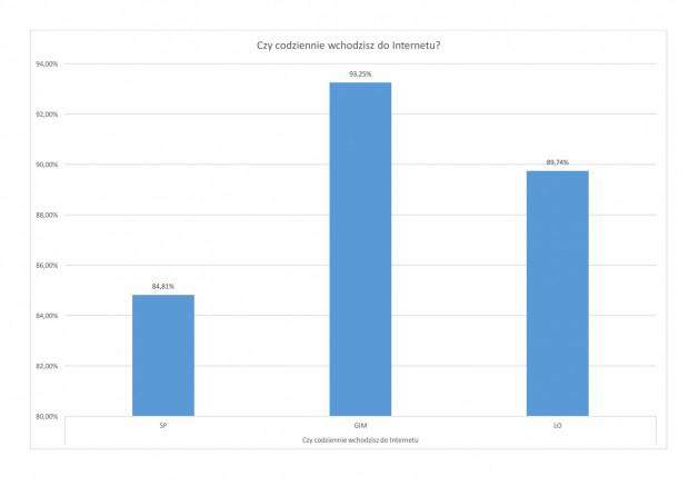 Od 2015r. przeprowadzano badanie w gdyńskich szkołach. Przyjęto formę prostej ankiety, która ma na celu uzyskanie informacji o zachowaniach uczniów.