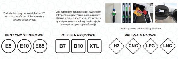 Nowe etykiety pojawią się na stacjach paliw w całej UE.