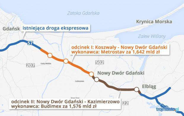 Fragment budowanej trasy S7 na Żuławach.