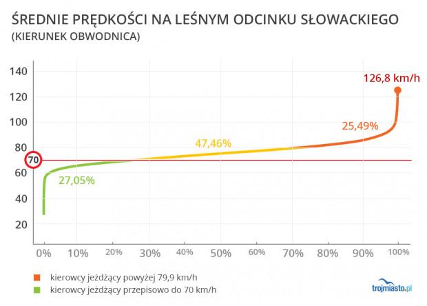 Rekordzista przejechał 3-kilometrowy odcinek Słowackiego ze średnią prędkością 126,8 km/h.