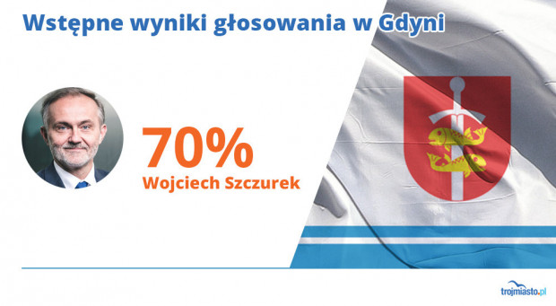 Prezydent Gdyni tradycyjnie uzyskał najlepszy wynik wyborczy w Trójmieście i wygrał już w pierwszej turze z miażdżącą przewagą nad rywalami.
