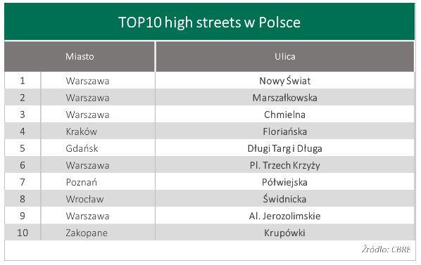Ulice z największym potencjałem handlowym w Polsce, według firmy CBRE