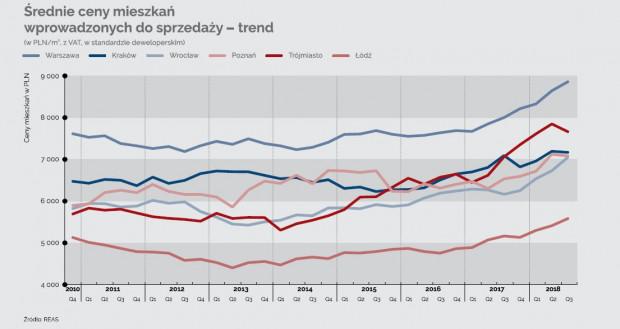 Krzywa cen ofertowych dla rynku pierwotnego. Trójmiasto jest drugim najdroższym rynkiem po Warszawie.