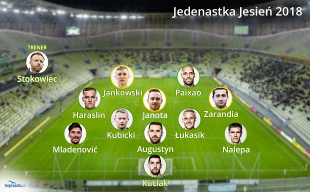 """Najlepsza Jedenastka """"Trójmiasto - Ekstraklasa Jesień 2018"""" wraz z trenerem."""