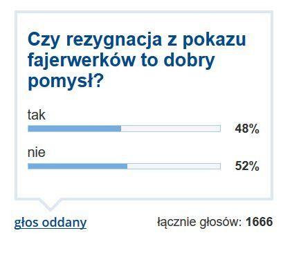 Tak prezentują się wyniki ankiety, którą opublikowaliśmy w ubiegłą niedzielę.