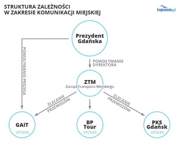 ZTM to jednostka odpowiedzialna za organizację komunikacji w Gdańsku. GAiT to miejska spółka-przewoźnik, która musi starać się o kontrakty w ZTM.