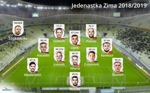 Najlepsza jedenastka złożona z piłkarzy Arki Gdynia i Lechia Gdańsk w grze FIFA 19.