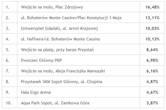 10 lokalizacji, w których zostaną zamontowane stojaki rowerowe w Sopocie