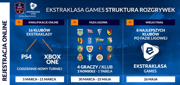 Każdy z was może reprezentować ulubiony klub w Ekstraklasa Games w grze FIFA 19.
