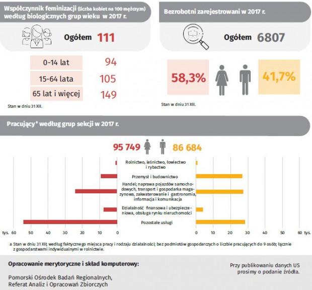 Dane statystyczne dotyczące mieszkańców i mieszkanek Gdańska, opracowane przez Urząd Statystyczny w Gdańsku.