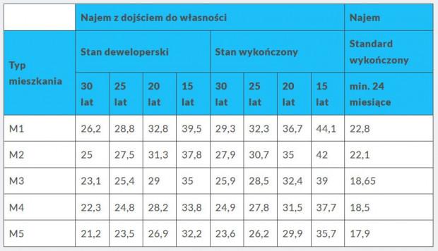 Ogłoszone we wrześniu stawki najmu mieszkań przy ulicy Puszczyka.
