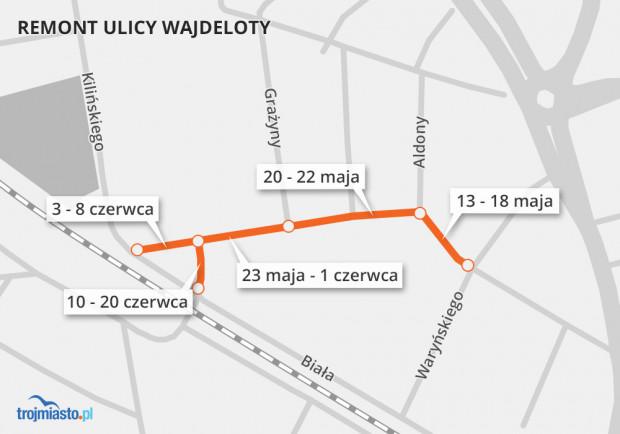 Harmonogram prac remontowych na Wajdeloty we Wrzeszczu.
