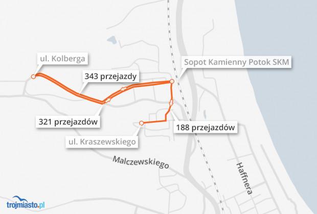 W Sopocie 343 przejazdy wykonano między stacją SKM Sopot Kamienny Potok a stacją Mevo przy ul. Kolberga.