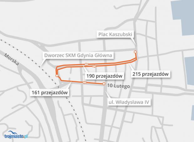 W Gdyni między stacjami umieszczonymi przy Dworcu Głównym a placem Kaszubskim wykonano 410 przejazdów.