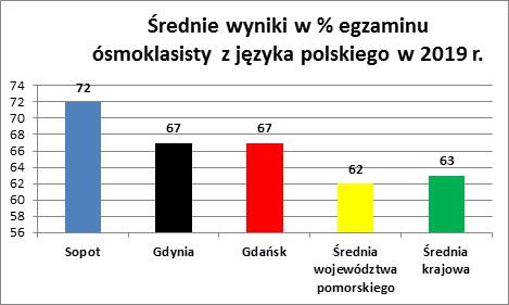 Średnie wyniki w % egzaminu ósmoklasisty z języka polskiego.