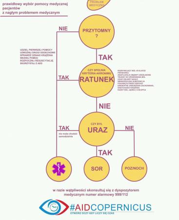 Grafika pozwala sprawdzić, do jakiego lekarza zgłosić się po pomoc medyczną.