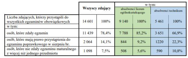 Tegoroczni absolwenci, którzy przystąpili do egzaminów z wszystkich przedmiotów obowiązkowych w maju 2019 r. - odsetek sukcesów.