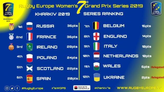 Klasyfikacja końcowa Grand Prix Series 2019.