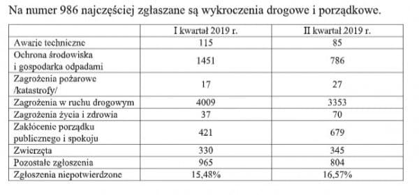 Tak wyglądają statystyki gdańskiej Straży Miejskiej.