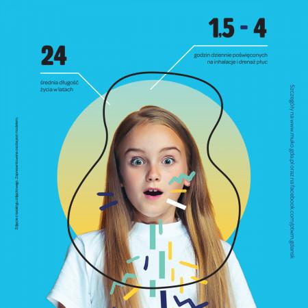 W naszym kraju na mukowiscydozę cierpi ok. 2000 osób, 30 proc. stanowią dorośli, a 70 proc. dzieci. Średnia długość życia chorego w Polsce to 24 lata.