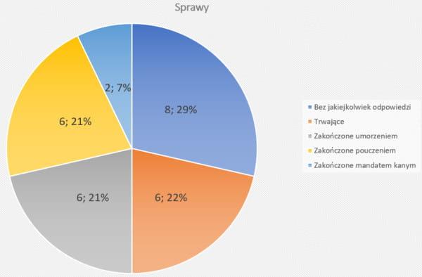 Wykres kołowy sporządzony przez radnego pokazujący, jaki jest status zgłoszonych wykroczeń.