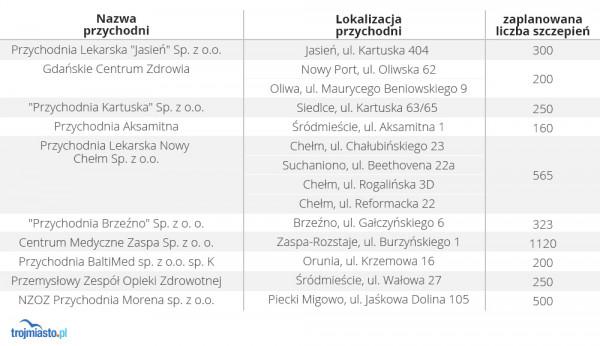 W tych placówkach możliwe jest bezpłatne wykonanie kwalifikacji lekarskiej i zaszczepienie się przeciwko grypie w ramach programu finansowanego ze środków miasta Gdańska.