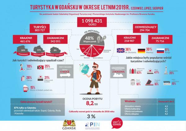 W tym roku Gdańsk odwiedziło o 3 proc. więcej turystów niż w 2018 r.