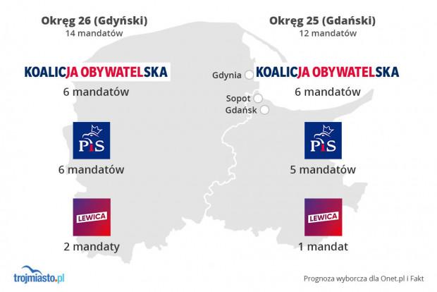 Prognoza wyborcza z września uwzględniająca podział mandatów na Pomorzu.