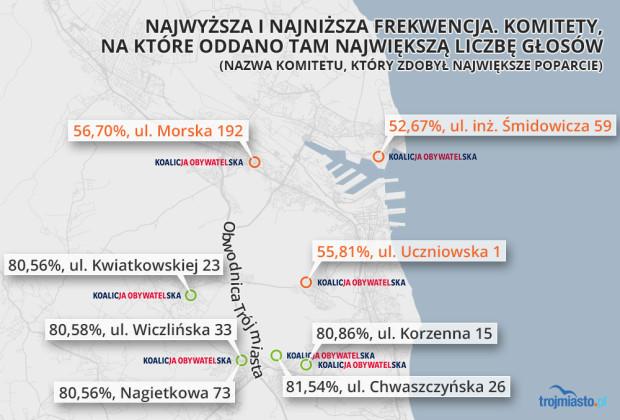 Najwyższa i najniższa frekwencja w Gdyni.
