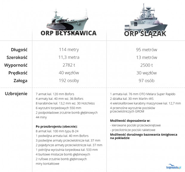 """Porównanie danych i potencjałów militarnych """"Ślązaka"""" i """"Błyskawicy"""""""