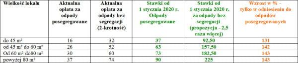 Nowe stawki za odbiór śmieci w Gdyni.