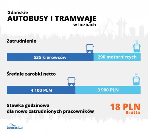Gdańskie Autobusy i Tramwaje w liczbach