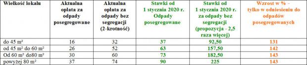 Nowe stawki za wywóz śmieci w Gdyni.