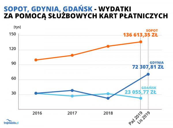 Najwięcej - w skali ostatnich lat - służbowymi kartami płacili urzędnicy z Sopotu.