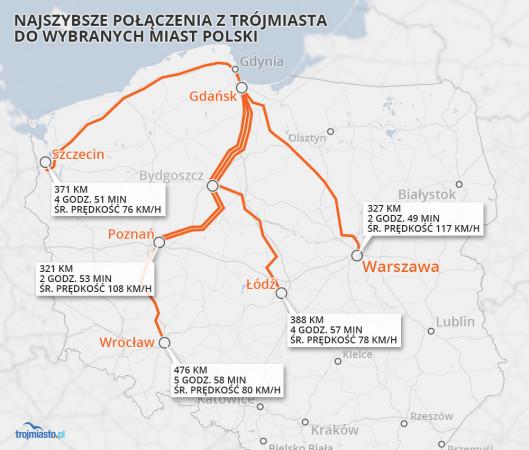 Jako stację początkową dla wszystkich wyliczeń przyjęliśmy Gdańsk Główny.