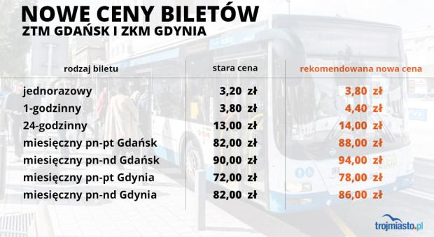 Proponowane nowe ceny biletów w ramach rekomendacji MZKZG.