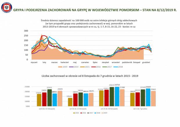 Od września do grudnia 2019 roku w województwie pomorskim z objawami grypy i chorób grypopodobnych do lekarzy trafiło 248 974  osób, a hospitalizacji wymagało już 640 osób.