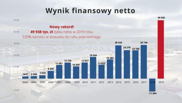 Zyski lotniska w latach 2003-2019