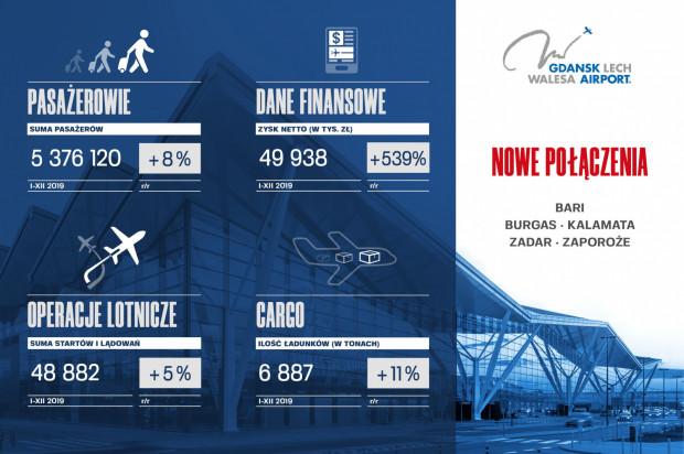 Rok 2019 na gdańskim lotnisku w liczbach