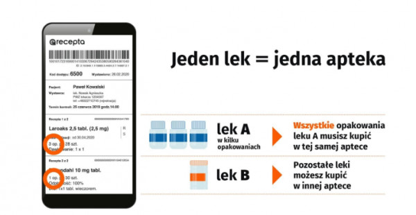 Podczas realizowania e-recepty pamiętaj, aby wszystkie opakowania tego samego leku kupować w tej samej aptece.