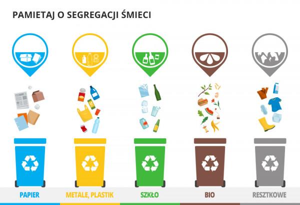 Rodzaje pojemników i odpadów, które do nich wrzucamy.