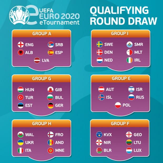 Grupy e-Euro 2020.