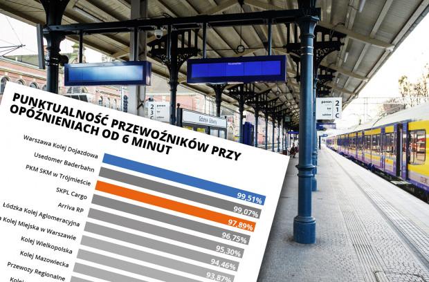 Pociągami SKM codziennie podróżują tysiące osób. Opóźniony skład może pokrzyżować plany. Jak się jednak okazuje - zdecydowana większość pociągów przyjeżdżała w 2019 roku punktualnie.