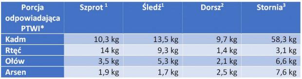 PTWI to tolerowane tygodniowe spożycie. W tabeli przedstawiono ile kilogramów poszczególnych ryb może w tygodniu maksymalnie zjeść osoba ważąca 70 kg, by uniknąć zagrożenia metalami ciężkimi.