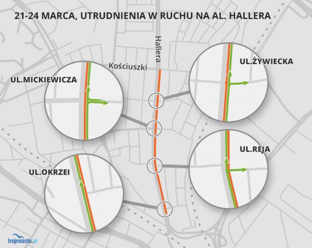 Od soboty drogowcy zamkną dla ruchu prawy pas al. Hallera między Okrzei a Mickiewicza, zachodnią część skrzyżowania z ul. Mickiewicza oraz lewy pas między Mickiewicza a Kościuszki (we wszystkich przypadkach chodzi o jezdnię w kierunku Brzeźna).