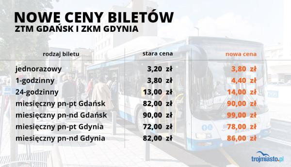 Nowe ceny biletów w Gdańsku. W Gdyni zmiany wejdą w życie pod koniec kwietnia.