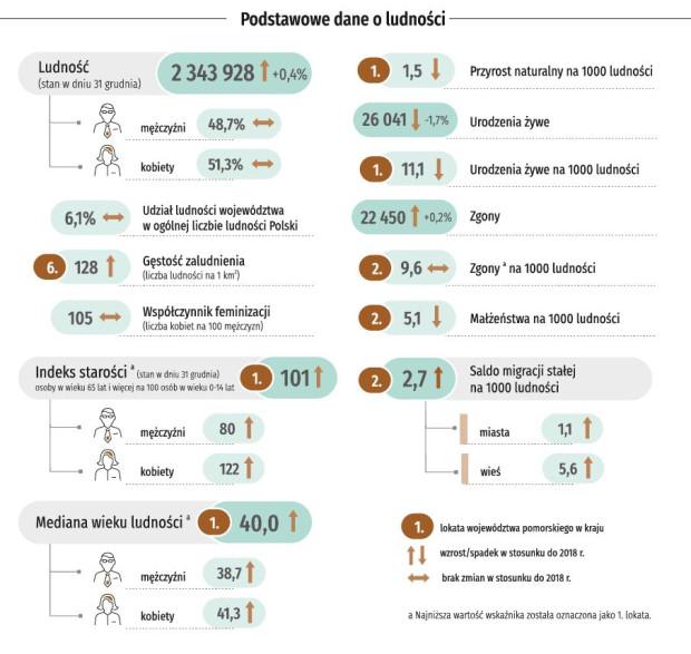 Dane demograficzne ludności Pomorza przygotowane i opracowane przez Pomorski Ośrodek Badań Regionalnych dla Urzędu Statystycznego w Gdańsku.